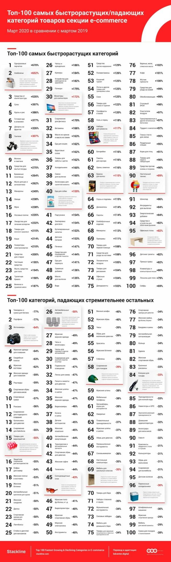 Топ-100 самых растущих и падающих товаров в период карантина
